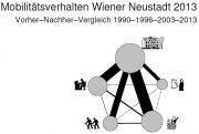 Studie: Mobilitätsverhalten Wiener Neustadt 2013 <br>Vorher–Nachher–Vergleich 1990–1996–2003–2013