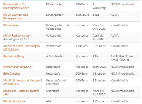 Angebote für Schulen in Niederösterreich