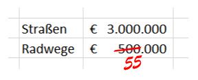 Wieder (fast) kein Budget für den Klosterneuburger Radverkehr 2020!