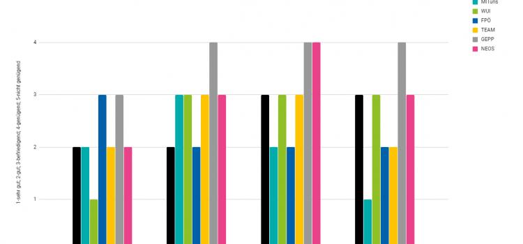 GemeindeRADswahl Wolkersdorf 2019 – Umfrage und Ergebnisse